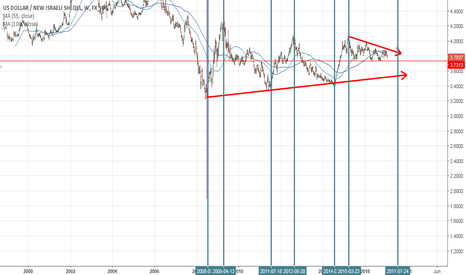 USDILS: USDILS every 2 and 3 years