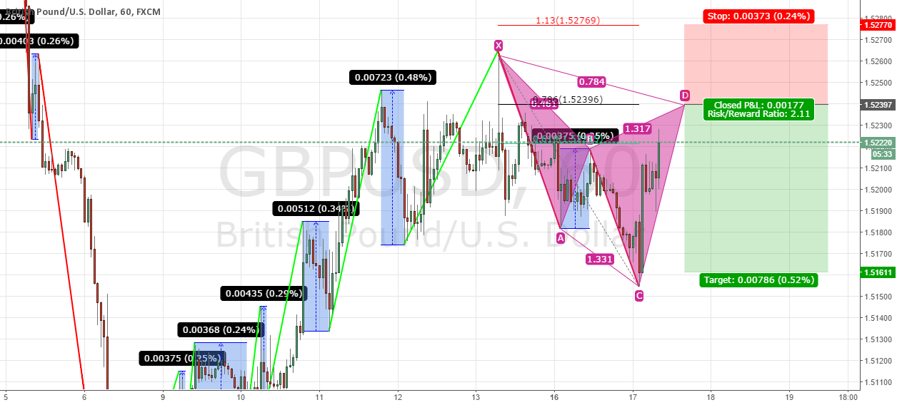 trend continuation with cypher