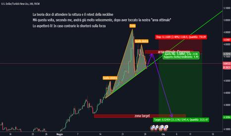 USDTRY: USD/TRY idea short - H4