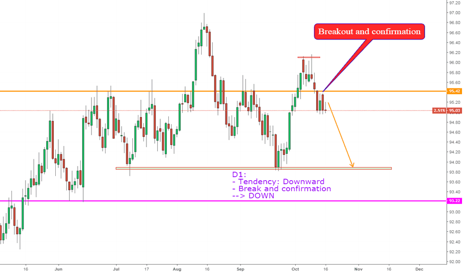 DXY: DXY, DOWN !