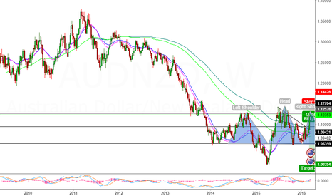 AUDNZD: AUD/NZD 2 year head & shoulder