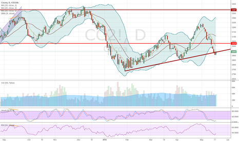 CC2!: Neutral/Buy cocoa on ascending support line