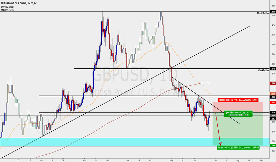 GBPUSD: GBPUSD - DAILY - SHORTS IN PLAY
