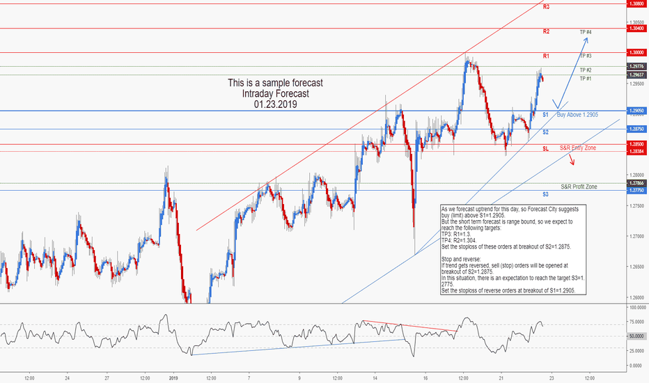 GBPUSD: GBPUSD Intraday Forecast