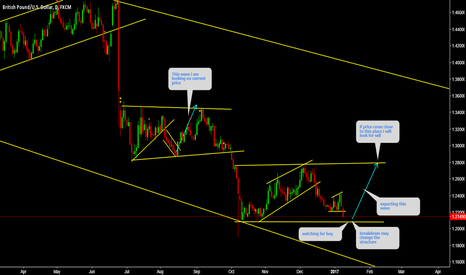 GBPUSD: GBPUSD Watch price action for buy......