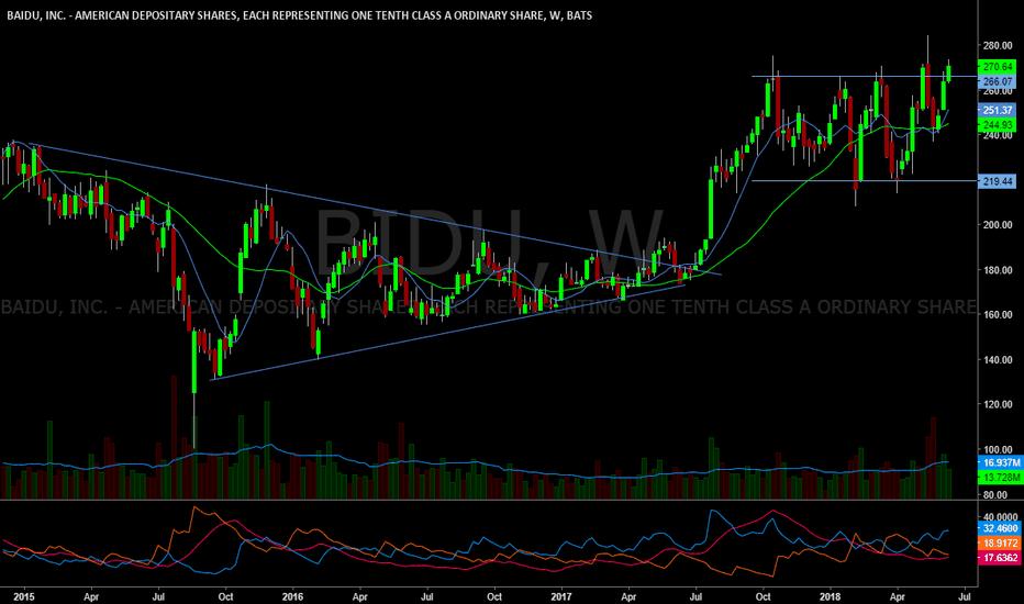 BIDU: Could be a new weekly closing high.