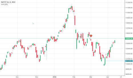 NIFTY: book profit in nifty