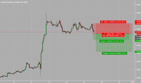 GBPUSD: Short positions against 1.2835 S/L
