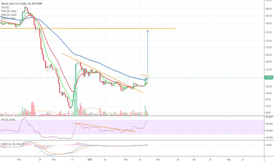 BCHUSD: BCH..Buy The Break Out