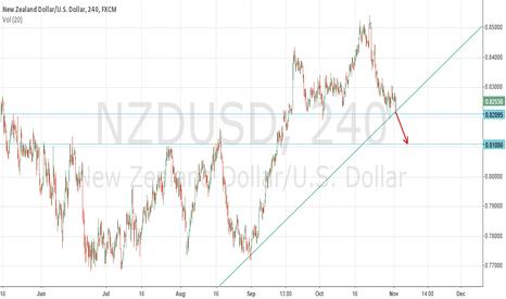 NZDUSD: Short $NZDUSD
