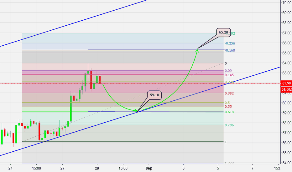 LTCUSD: LTC down to 59.10 then up to 65.28