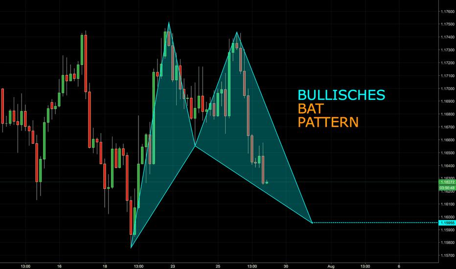 EURUSD: Bullisches Bat Pattern im EURUSD
