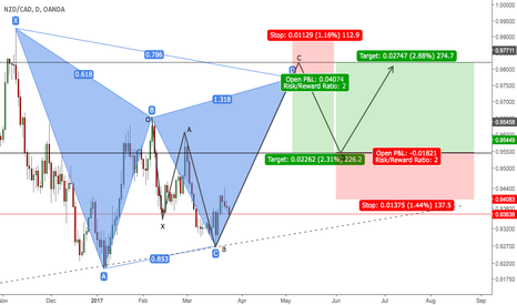 NZDCAD: NZDCAD Gartley 5-0