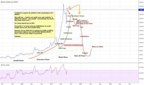 BTCUSD: BTC: Textbook Manic Phase?