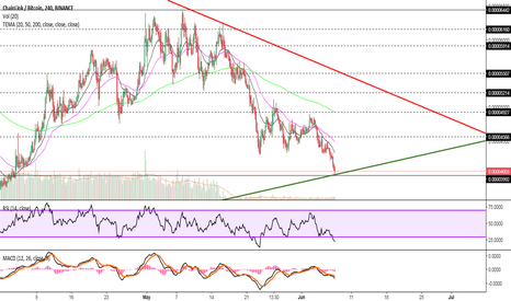 LINKBTC: LINK BTC SUPPORT AND RESISTANCE UPDATED!