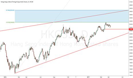 HKG33: Ranges for HSI