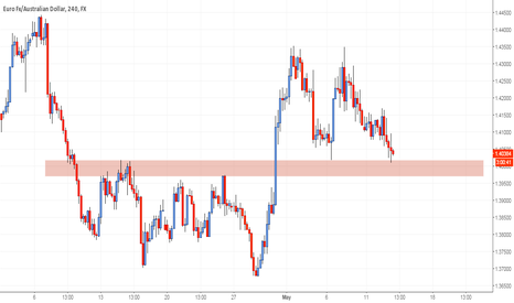 EURAUD: Watch this Level: EURAUD Four-Hour #forex