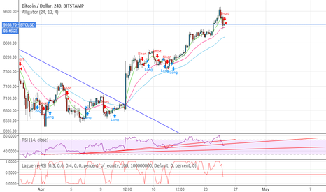 """BTCUSD: Laguerre RSI system says """"short"""" after significant gains"""