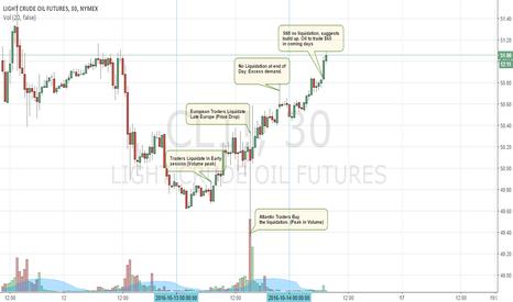 CL1!: Crude Oil set or $60 it seems