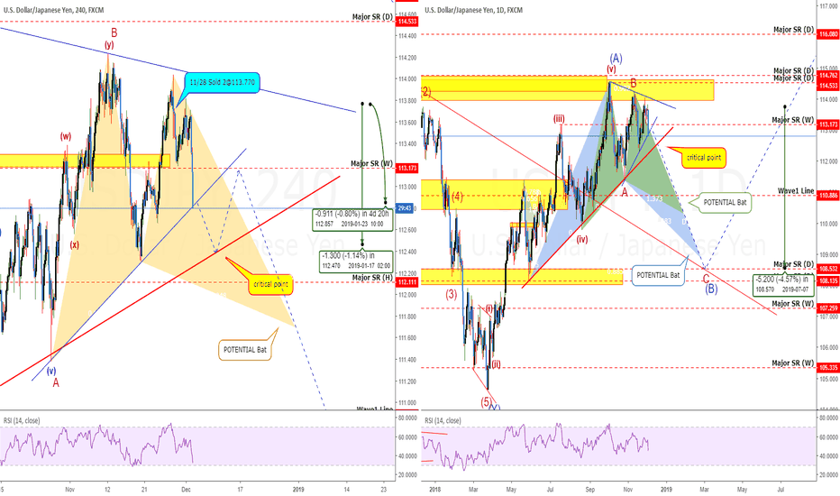 USDJPY: USDJPY: Bats Price Action/Waves Strike Again! +90 pips