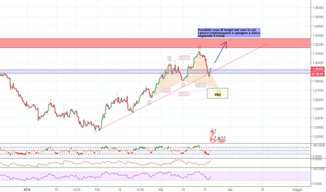 USDCAD: USDCAD possibile cypher H4 a favore di trend!