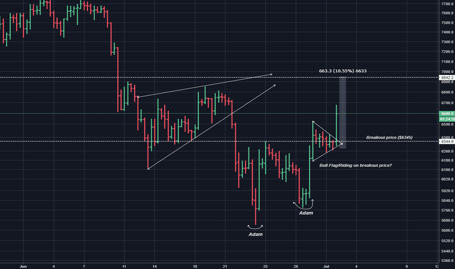 XBTUSD: Bull flag with price target
