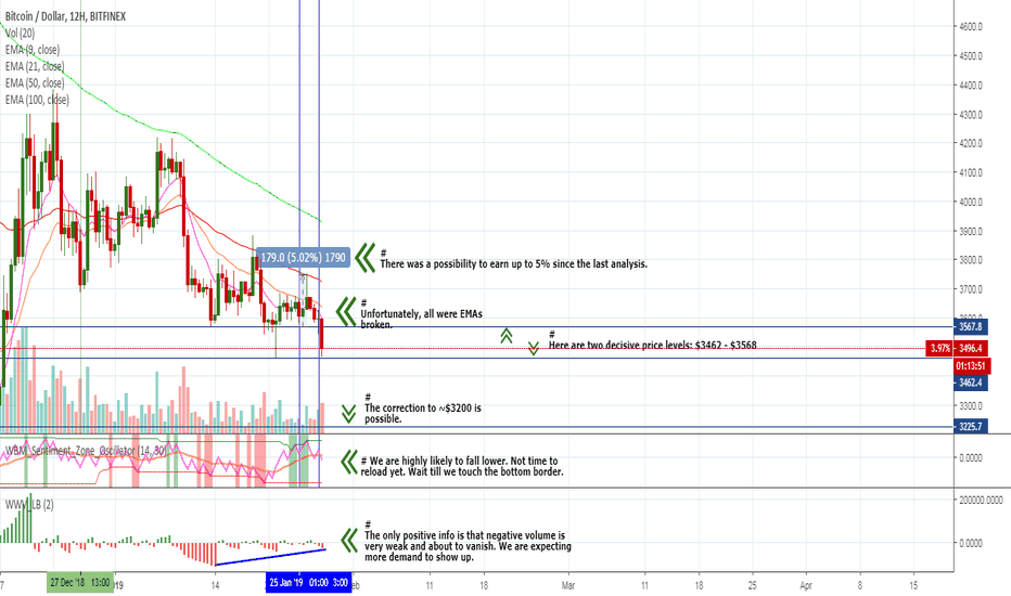 BTCUSD: BTC - is sharp dip possible? What next? Here is the manual.
