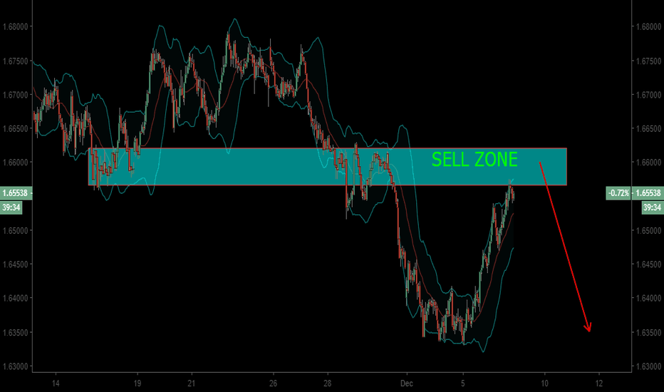 EURNZD: EURNZD AT SELL ZONE
