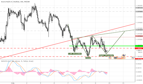 EURUSD: H&S 60m EUR/USD