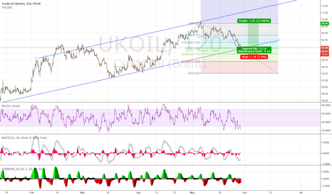 UKOIL: could we see a turning in oil?