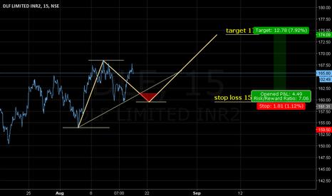 DLF: Stop loss 159.50. Target 174. Buy around 161.40.