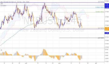 NZDUSD: الكيوي، وضغط بيعي منتظر إلى مستويات 0.7100