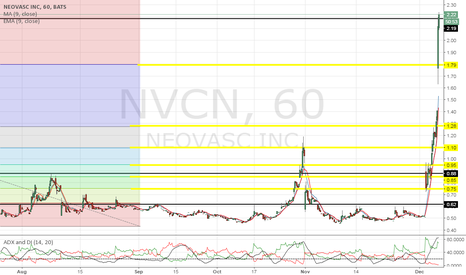 NVCN: resistance is gone R.I.P, more profits coming soon!