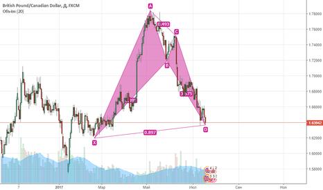 GBPCAD: pattern bat