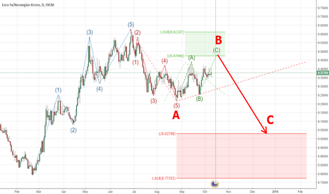 EURNOK: EURNOK, Elliott waves analysis Daily