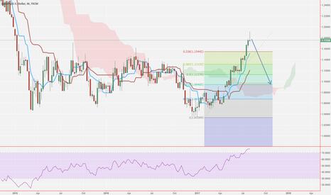 EURUSD: EUR/USD Short Coming!