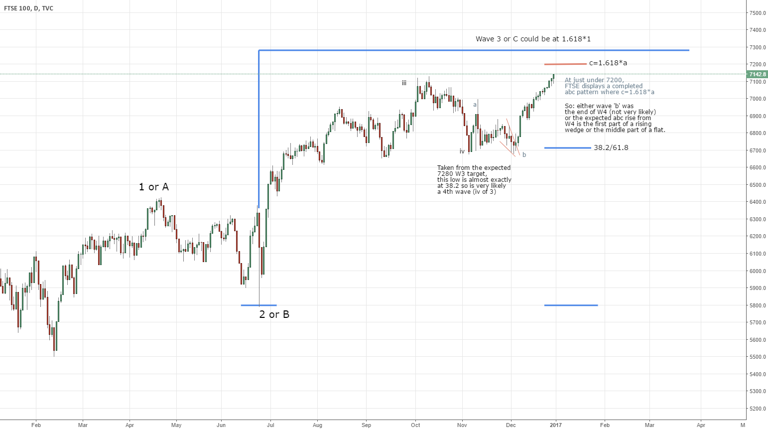 FTSE possible W3 target at 7280