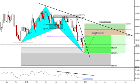 EURUSD: (Weekly) First we need our families at christmas dinner table ;)