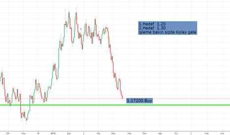 EURUSD: Traders