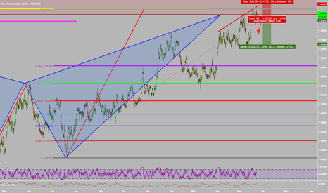 EURAUD: Breaking Down EURAUD With The Technical Scoring System