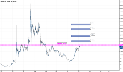BCHUSD: Bitcoin Cash About To Take Off