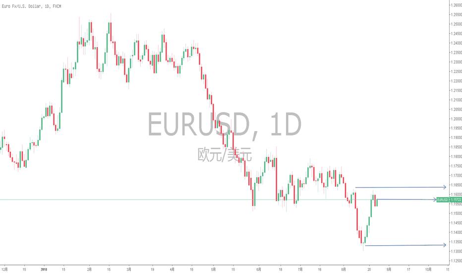 EURUSD: EURUSD 日线级别近4个月下跌趋势不变,出现波段空机会