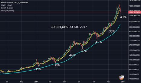 BTCUSDT: CORREÇÕES DO BTC USD