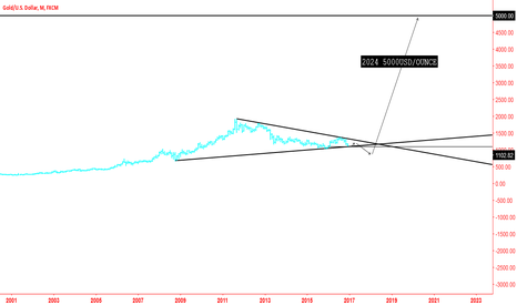 XAUUSD: GOLD 5000USD/OUNCE 2024