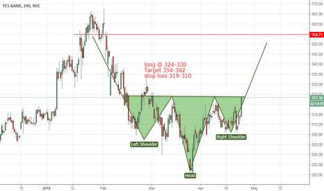 YESBANK: Yes Bank target  @360