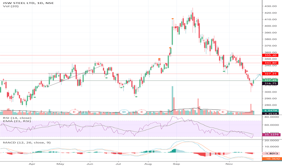 JSWSTEEL: An upcoming resistance