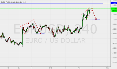 EURUSD: Rising wedge