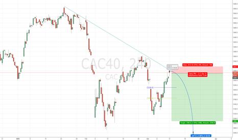 CAC40: CAC40 - short