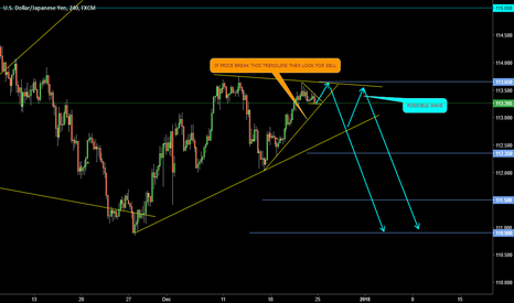 USDJPY: RISING WEDGE ( A T )