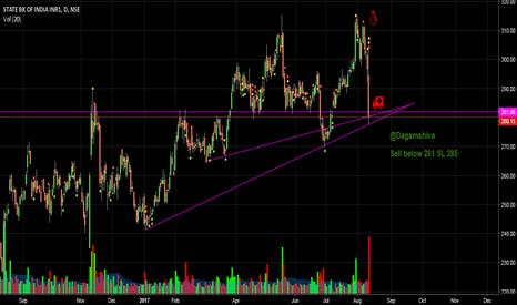 SBIN: SBIN Bearish chart